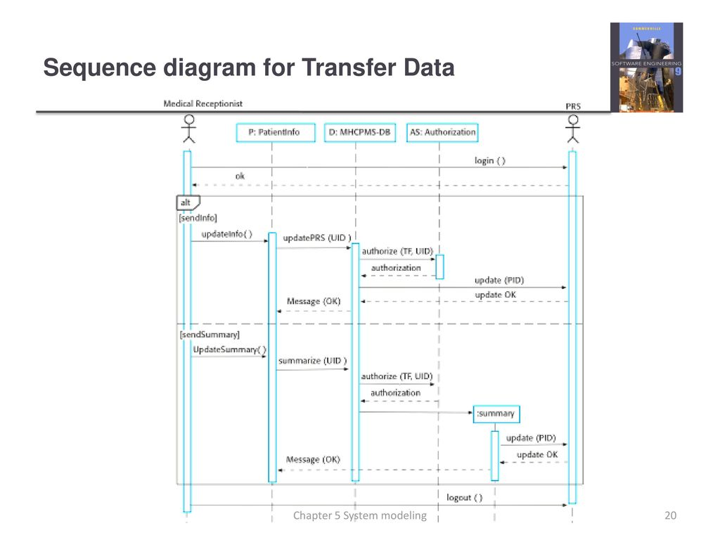 hight resolution of sequence diagram for transfer data