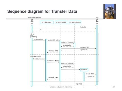 small resolution of sequence diagram for transfer data
