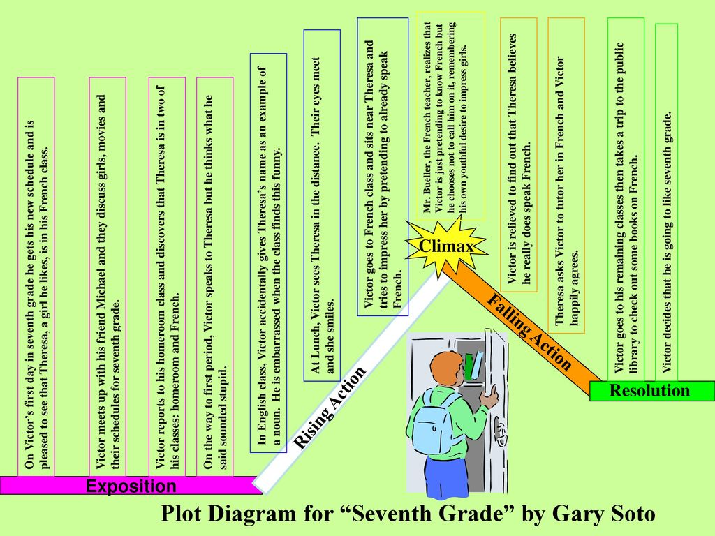 hight resolution of plot diagram for seventh grade by gary soto