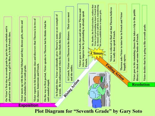 small resolution of plot diagram for seventh grade by gary soto