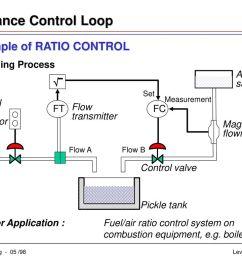 advance control loop example of ratio control acid supply [ 1024 x 768 Pixel ]