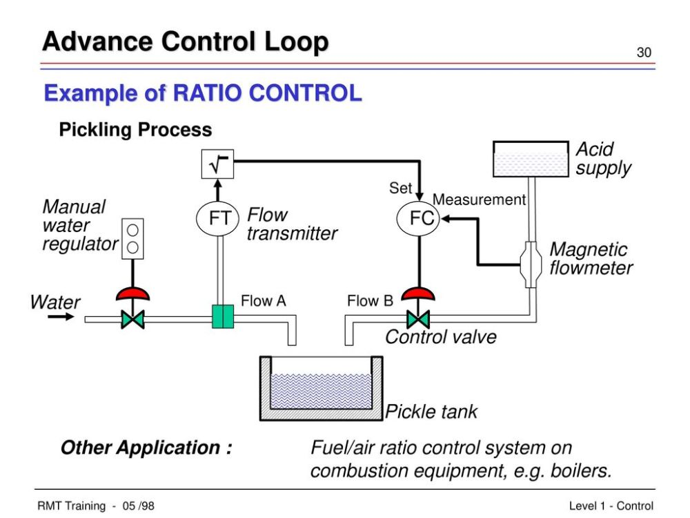 medium resolution of advance control loop example of ratio control acid supply