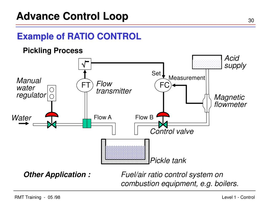 hight resolution of advance control loop example of ratio control acid supply