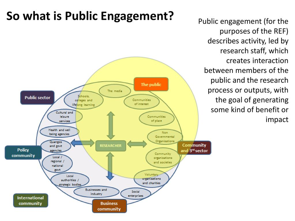 hight resolution of so what is public engagement
