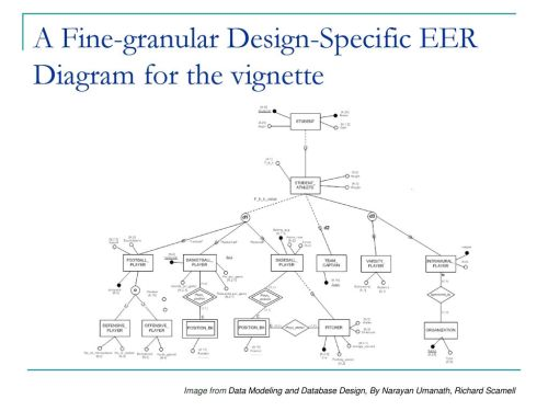 small resolution of a fine granular design specific eer diagram for the vignette