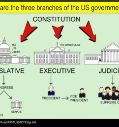 what are the three branches of the us government [ 1024 x 768 Pixel ]