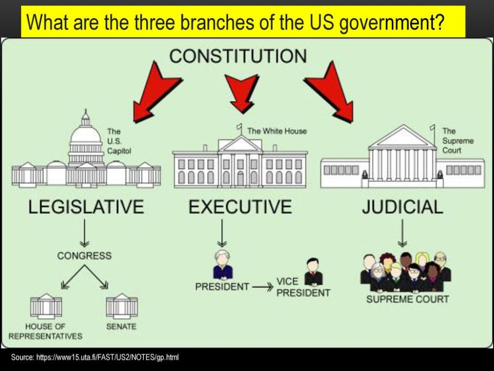 medium resolution of what are the three branches of the us government