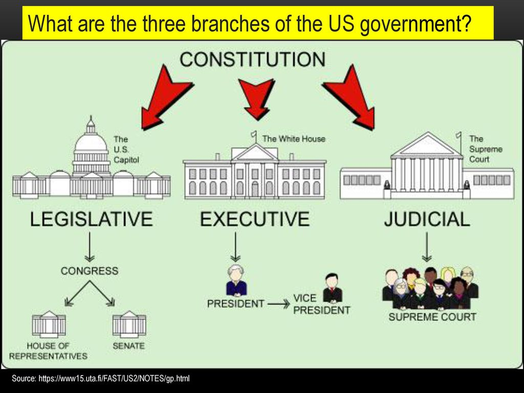 hight resolution of what are the three branches of the us government