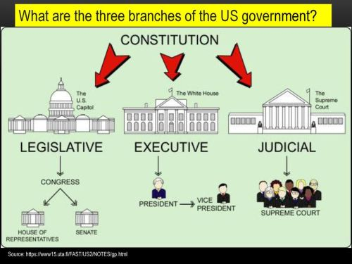 small resolution of what are the three branches of the us government