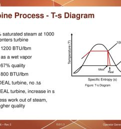 operator generic fundamentals thermodynamic processes ppt download 34 turbine process t s diagram [ 1024 x 768 Pixel ]