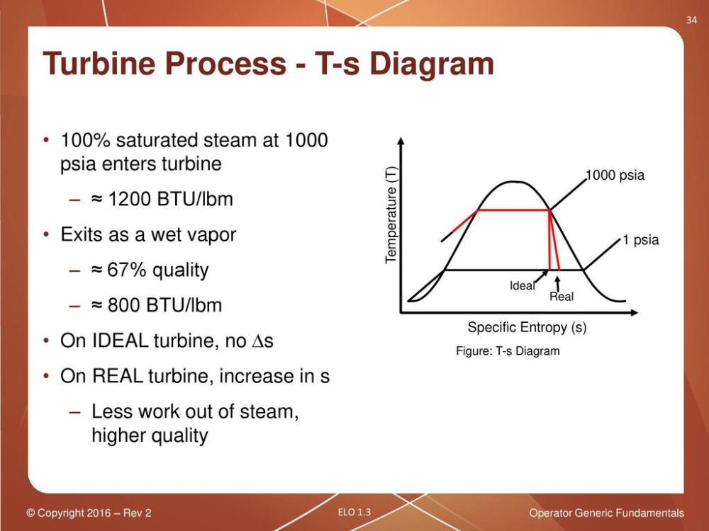medium resolution of operator generic fundamentals thermodynamic processes ppt download 34 turbine process t s diagram