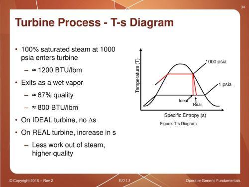 small resolution of operator generic fundamentals thermodynamic processes ppt download 34 turbine process t s diagram