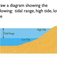 tidal range diagram wiring diagramtides ppt download12 draw a diagram showing the following tidal range  [ 1024 x 768 Pixel ]
