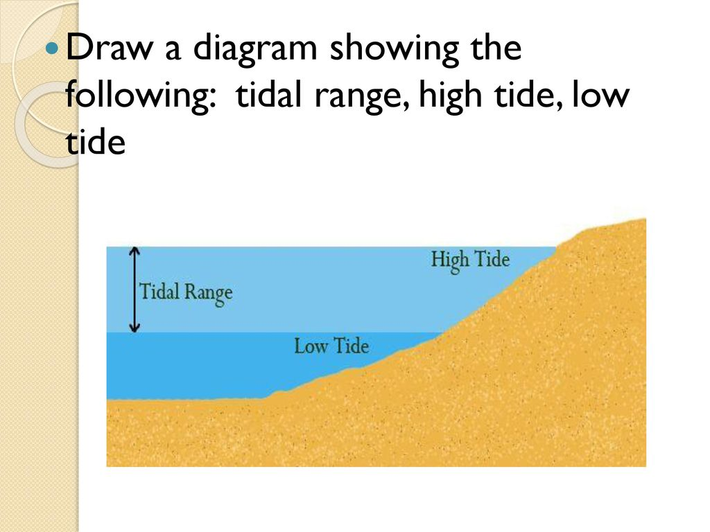hight resolution of tidal range diagram wiring diagramtides ppt download12 draw a diagram showing the following tidal range