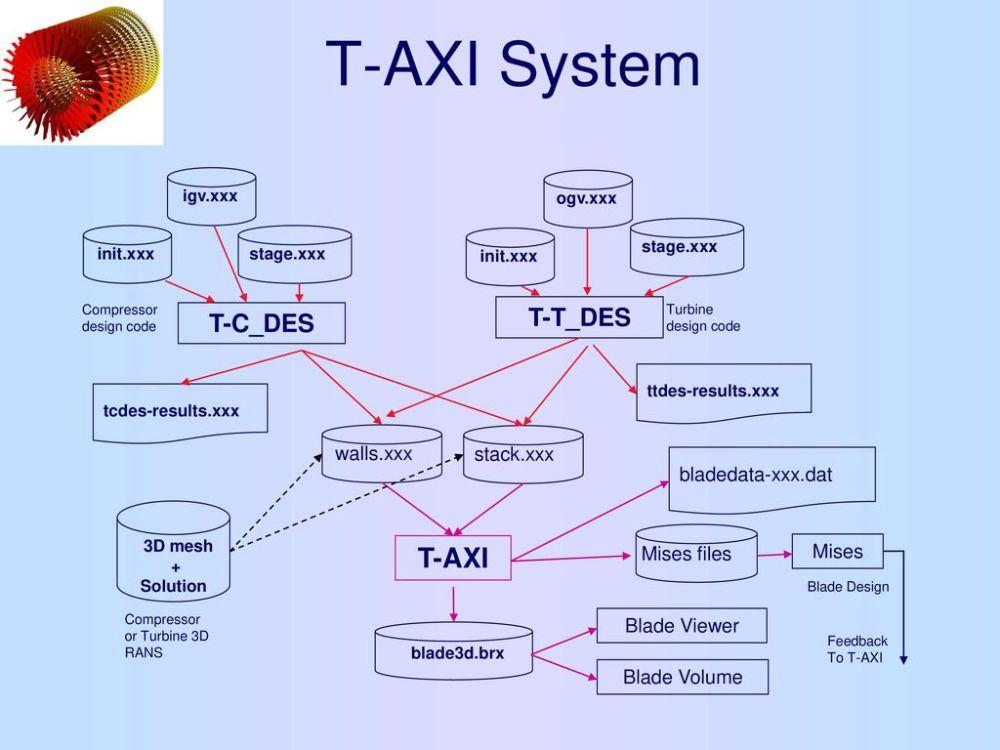 medium resolution of 4 t axi