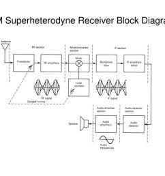 am superheterodyne receiver block diagram [ 1024 x 768 Pixel ]