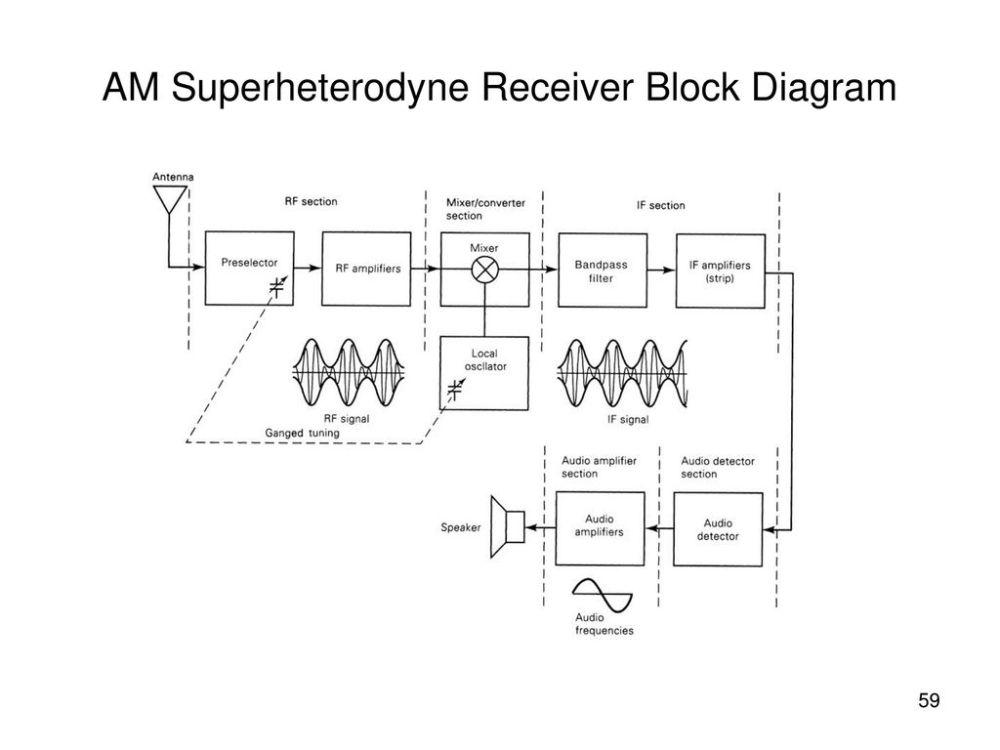 medium resolution of am superheterodyne receiver block diagram