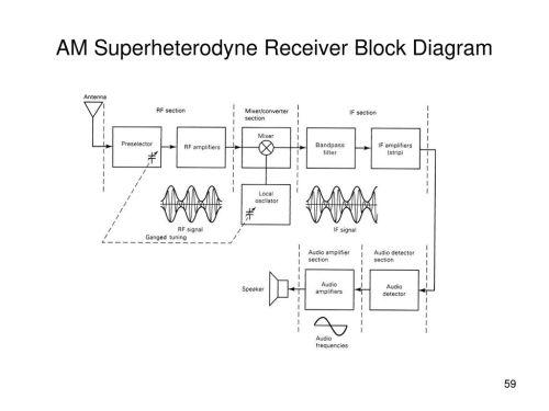 small resolution of am superheterodyne receiver block diagram