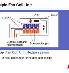 principle fan coil unit [ 1024 x 768 Pixel ]