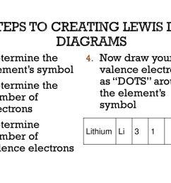 steps to creating lewis dot diagrams [ 1024 x 768 Pixel ]