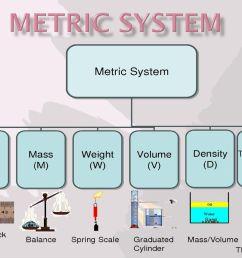 1 metric system [ 1024 x 768 Pixel ]