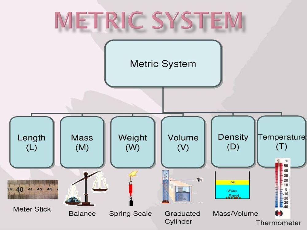 medium resolution of 1 metric system