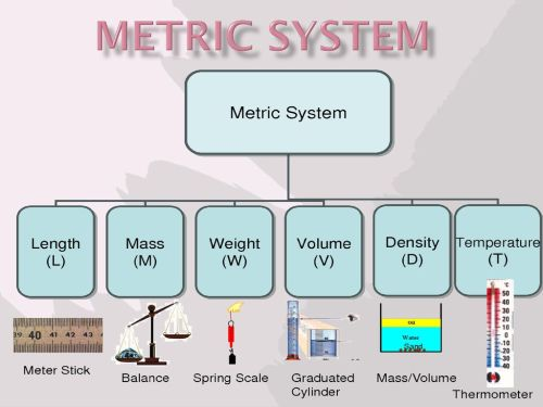 small resolution of 1 metric system