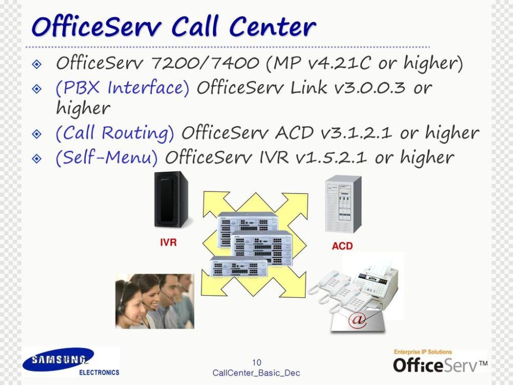 medium resolution of 10 officeserv call center