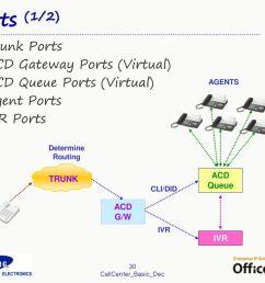 ports 1 2 trunk ports acd gateway ports virtual  [ 1024 x 768 Pixel ]