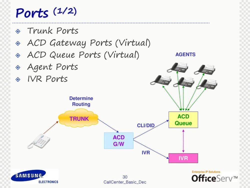 medium resolution of ports 1 2 trunk ports acd gateway ports virtual