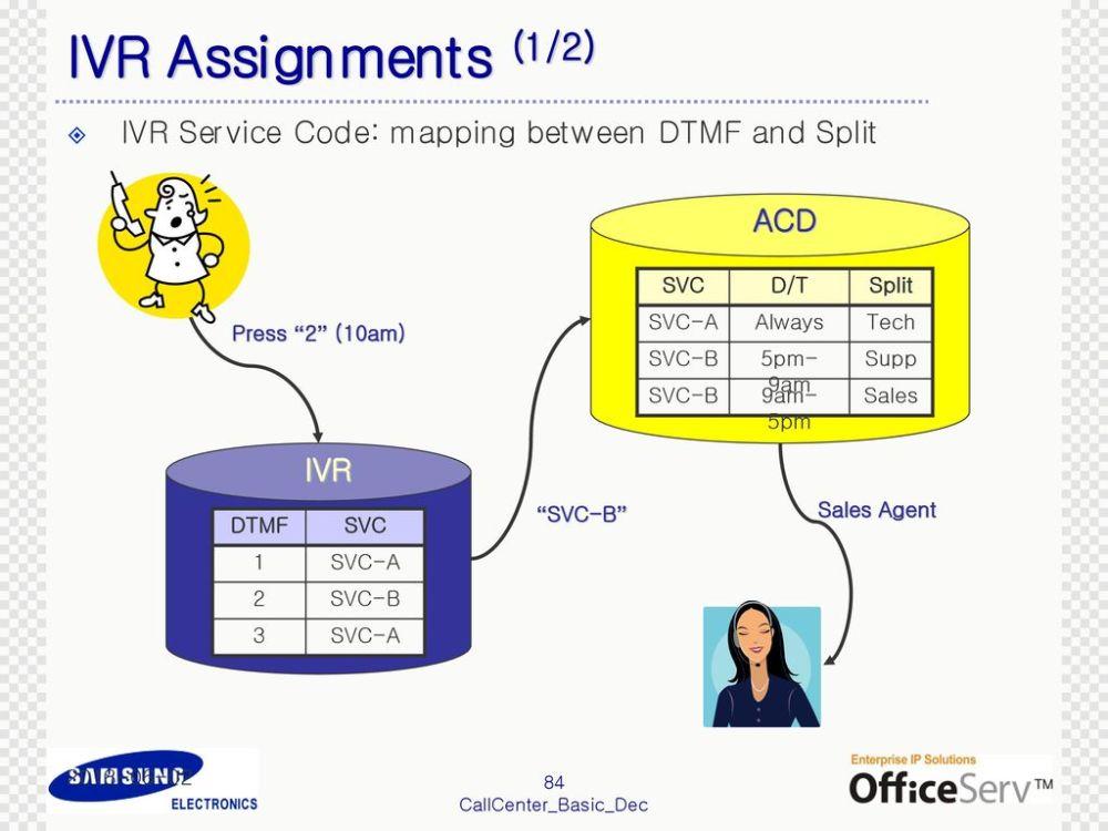 medium resolution of 84 ivr assignments