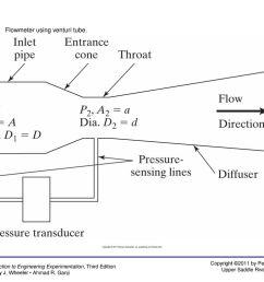 2 figure 10 2 flowmeter using venturi tube  [ 1024 x 768 Pixel ]
