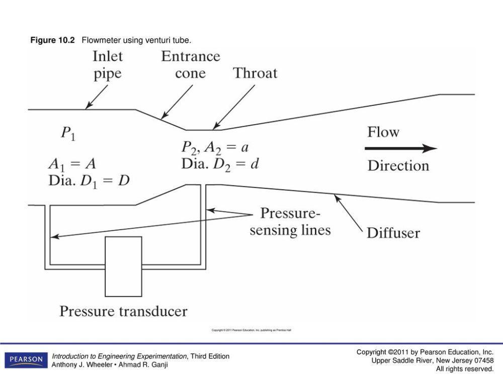 medium resolution of 2 figure 10 2 flowmeter using venturi tube