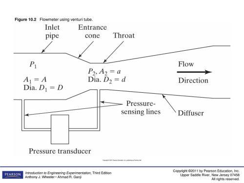 small resolution of 2 figure 10 2 flowmeter using venturi tube