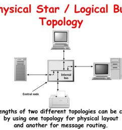 logical bus with a physical star diagram wiring diagram week cis 212 microcomputer architecture day ppt [ 1024 x 768 Pixel ]