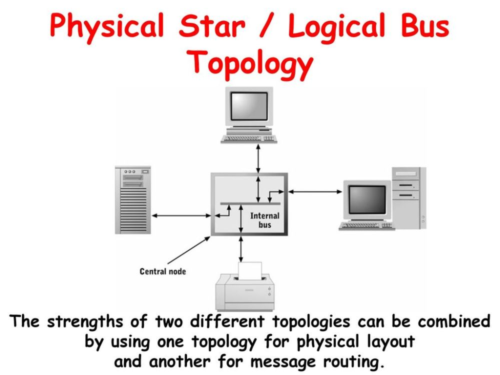 medium resolution of logical bus with a physical star diagram wiring diagram week cis 212 microcomputer architecture day ppt