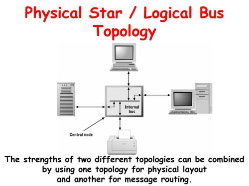 small resolution of logical bus with a physical star diagram wiring diagram week cis 212 microcomputer architecture day ppt