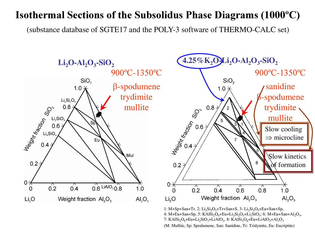 hight resolution of isothermal sections of the subsolidus phase diagrams 1000 c