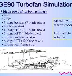 high fidelity 3d simulation of the ge90 ppt download on v2500 engine diagram  [ 1024 x 768 Pixel ]