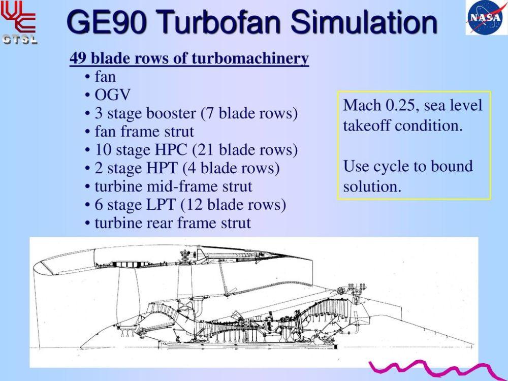 medium resolution of  high fidelity 3d simulation of the ge90 ppt download on v2500 engine diagram