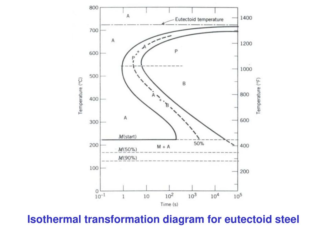 hight resolution of 29 isothermal transformation