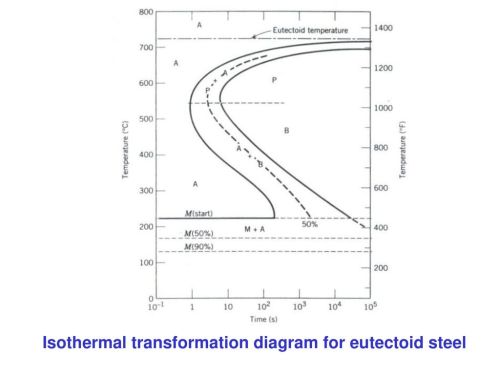 small resolution of 29 isothermal transformation