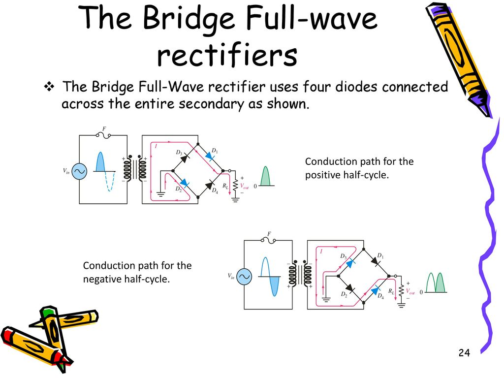 hight resolution of the bridge full wave rectifiers