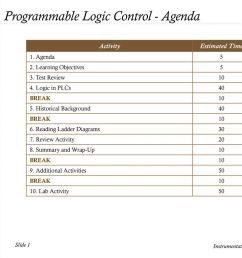 programmable logic control agenda [ 1024 x 768 Pixel ]