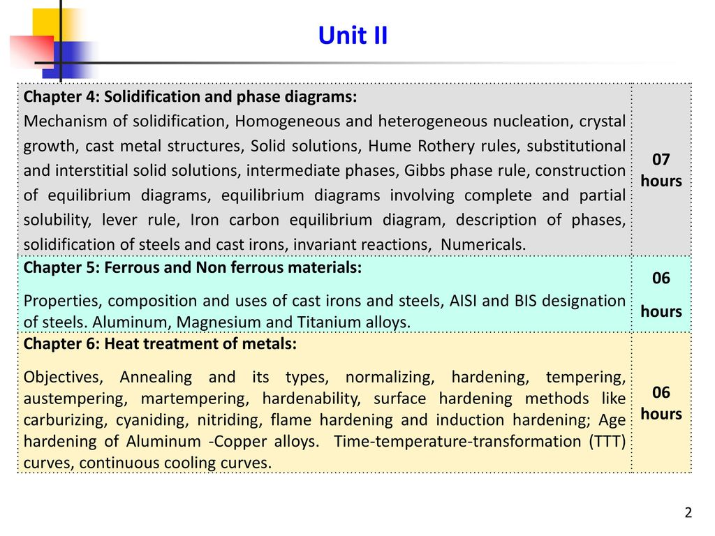 hight resolution of unit ii chapter 4 solidification and phase diagrams