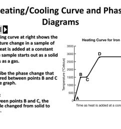 heating cooling curve and phase diagrams ppt download phase change diagram for iron [ 1024 x 768 Pixel ]