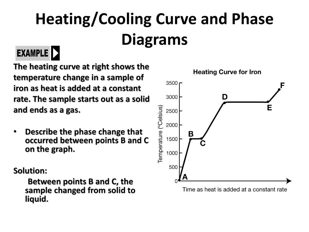 hight resolution of heating cooling curve and phase diagrams ppt download phase change diagram for iron