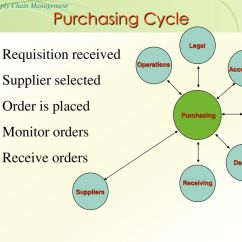 Purchasing Cycle Diagram Bmw X5 E53 Stereo Wiring Operations Management Ppt Download 43 Requisition