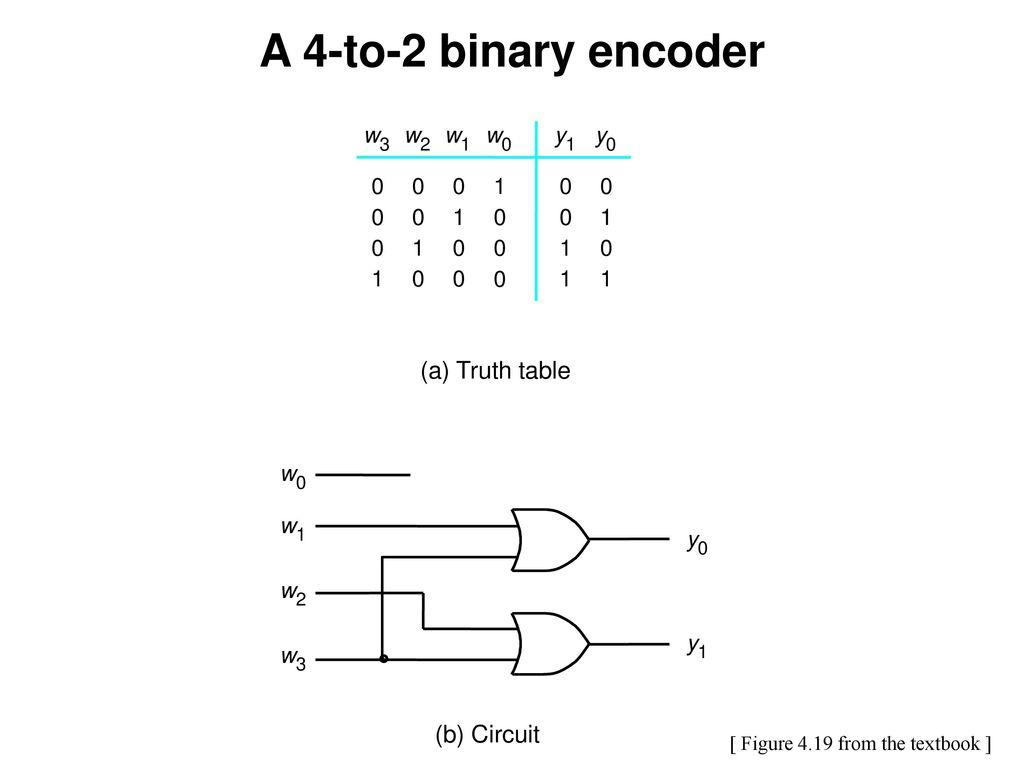 logic diagram of 4 to 2 encoder