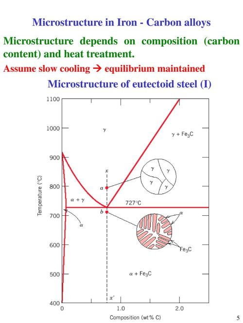 small resolution of microstructure in iron carbon alloys